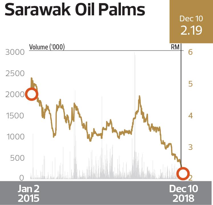 Sarawak-Oil-Palms-chart
